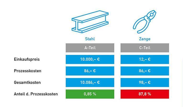 Vergleich A-Teile C-Teile