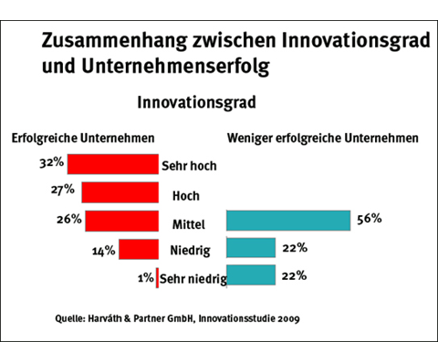 Innovationsgrad
