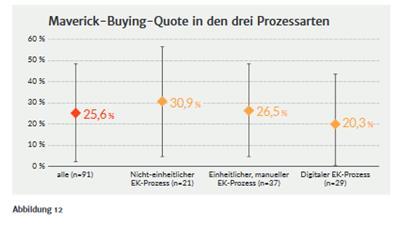 Studie Indirekter Einkauf
