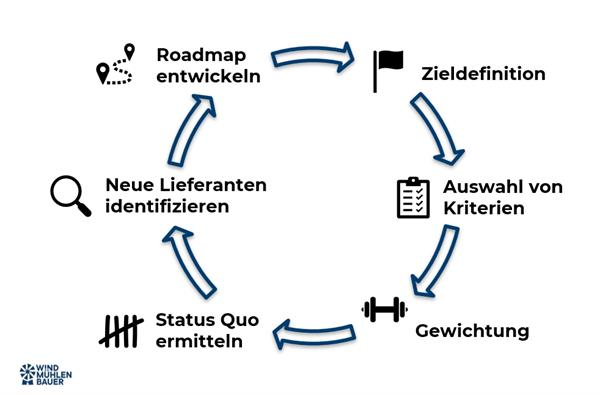 Kreislauf Lieferantenauswahl