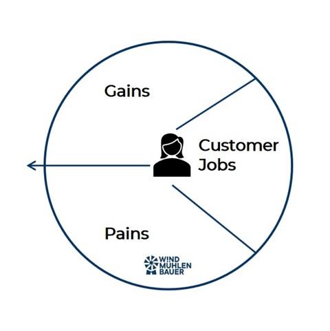 Kundenperspektive